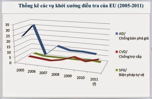 Kinh nghiệm cho doanh nghiệp Việt Nam từ các vụ kiện chống bán phá giá