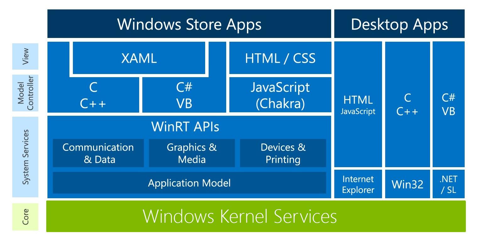 Windows 8 application architecture prabath 39 s tech blog for Windows 8 architecture