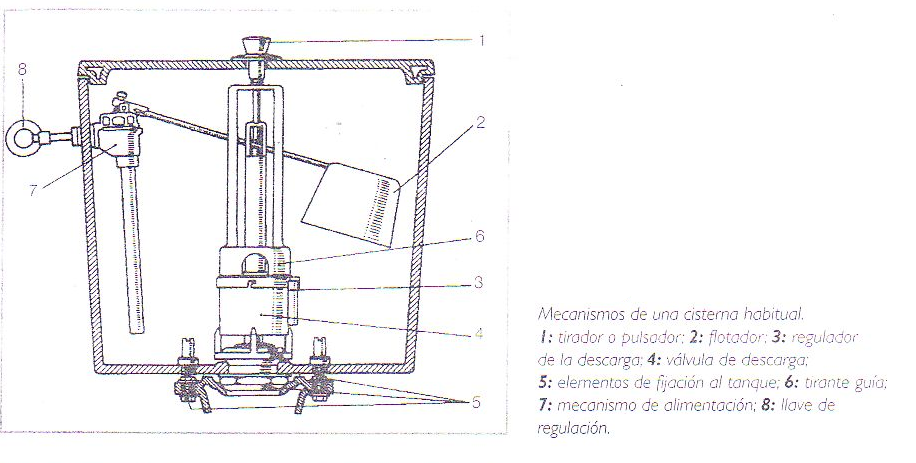 C mo se arregla como arreglar la cisterna de un inodoro - Mecanismo de cisterna ...