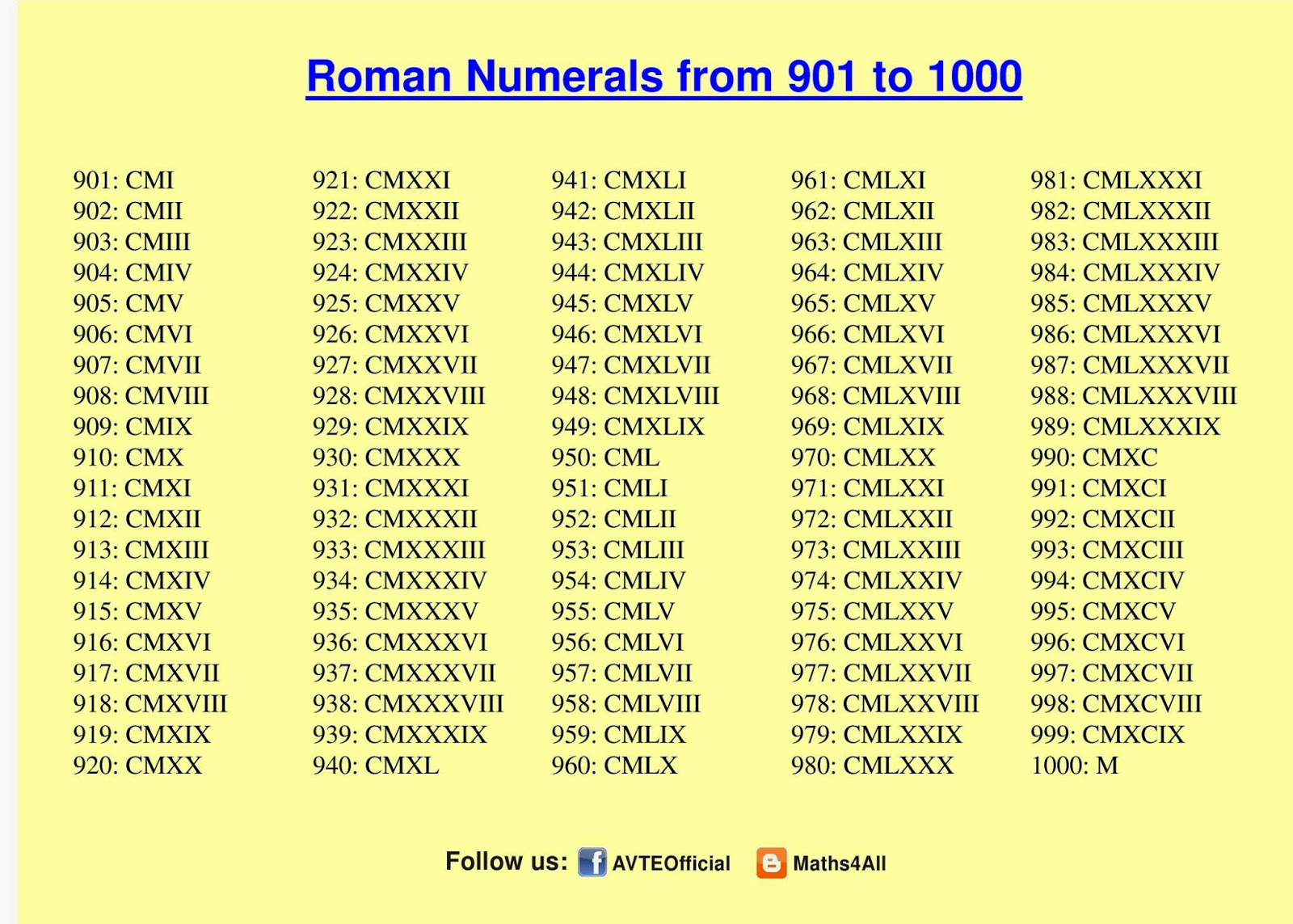 Worksheet Roman Number 1 To 1000 maths4all roman numerals 901 to 1000 1000
