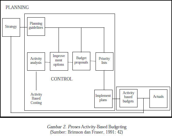 Paradigma TQM dalam Activity-Based Budgeting
