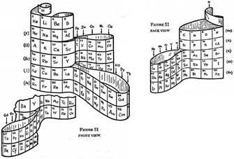 Cluster divulgacin cientfica sobre las tablas peridicas urtaz Image collections