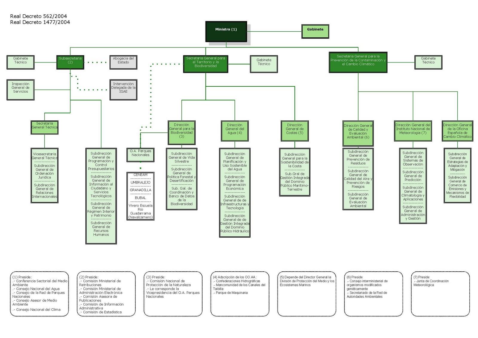 Derecho sociedad y medio ambiente enero 2012 for Ministerio del interior estructura