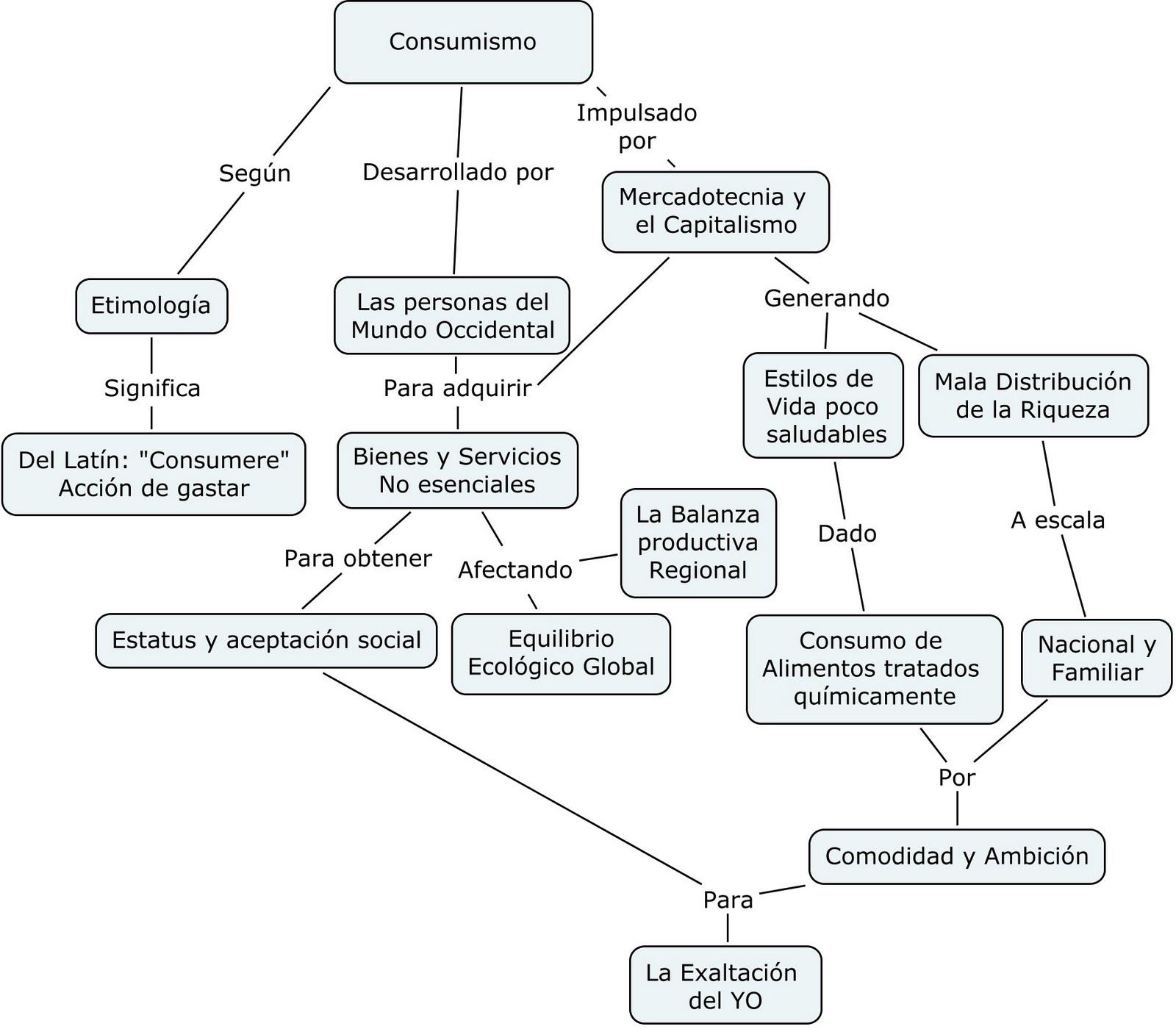 """Ejemplo de Mapa Conceptual: """"Consumismo"""""""