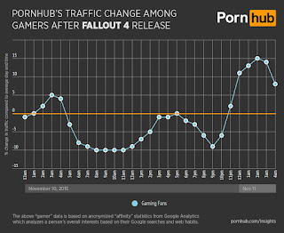 fallout 4 launch effect on porn hub traffic graph
