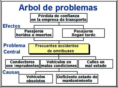 Proyecto educativo lineas de investigacion arbol de problemas for Investigacion de arboles