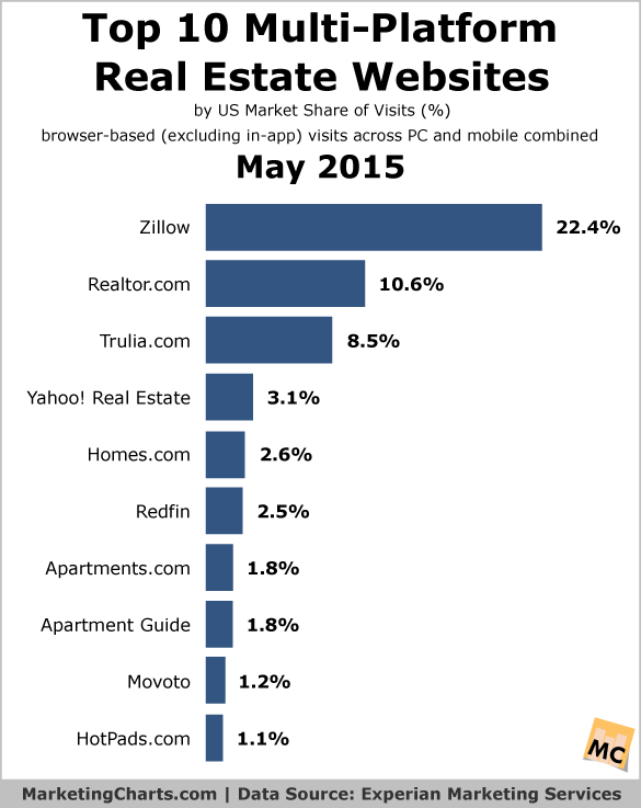 """ real estate marketshare  in US"""