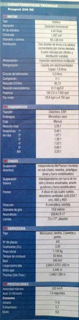 tecnincas, motor, suspension, caja, velocidad, consumo precio,peugeot 206 rc