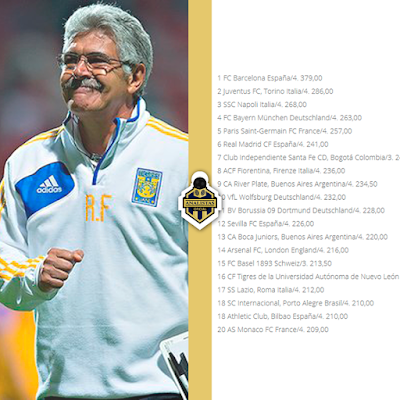 Ranking  Clubes Enero 2016