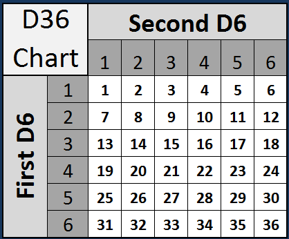 sum of 2 dice probability chart d 2012