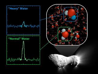 Agua en un cometa