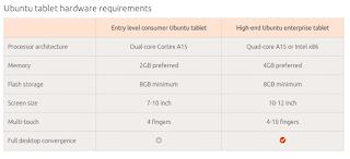 Cómo desinstalar Ubuntu tablet y volver a Android, desinstalar ubuntu tablet de nexus 7,