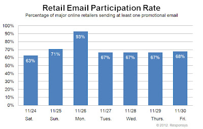 Click to view the Nov. 30, 2012 Retail Email Participation Rate larger