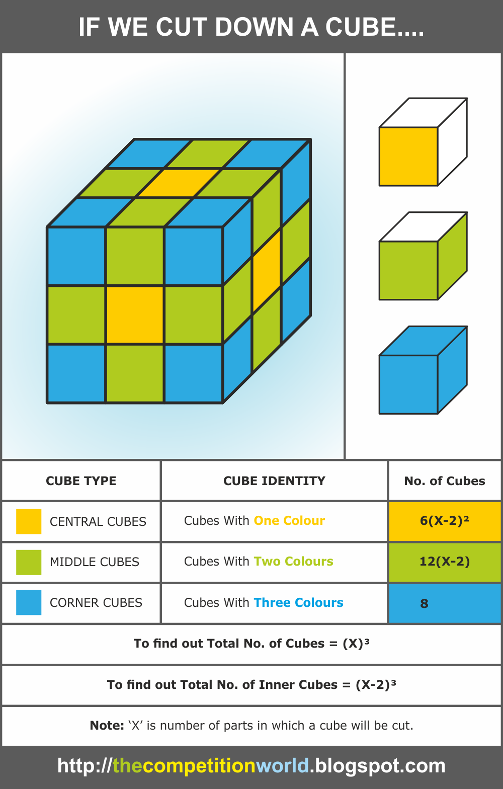 How To Solve Cube Problems, Like A Big Cube Is Divided Into 64 Smaller Cubes  Some Sides Are Painted In Blue, Red Or Green Can You Plz Guide Me How To