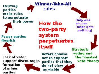 What's wrong with our two party system?