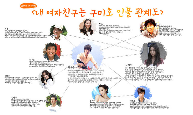 800px My Girfriend Gumiho Cast My Girl Friend is a Gumiho