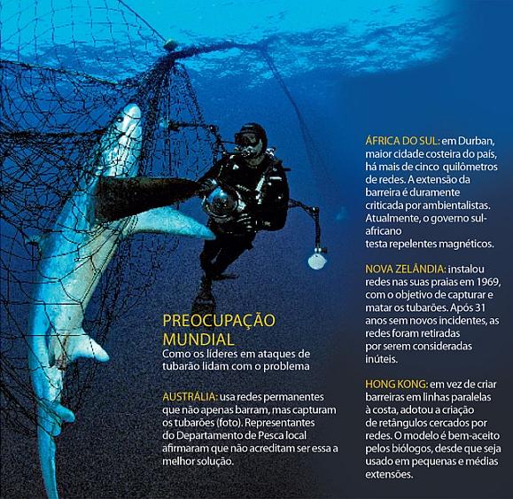 Redes de contra tubarões