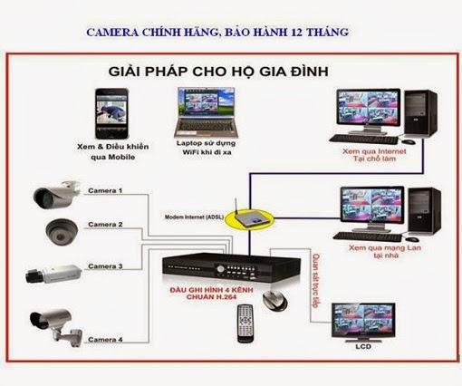 Lap Camera Tai HCM, Lap Camera hcm, Lap Dat Camera Tai TPHCM, Lap Dat camera hcm, Cong Ty Lap Camera Tại Hồ Chí Minh