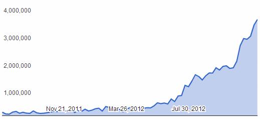 Google DMCA Chart