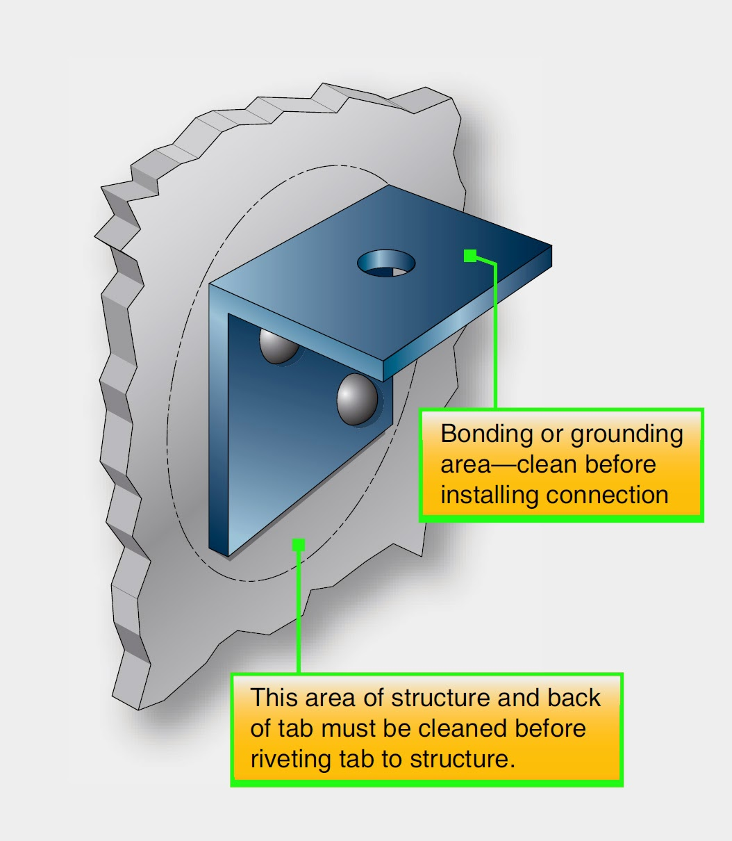Aircraft systems: Bonding and Grounding