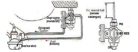 kran bensin tipe vakum