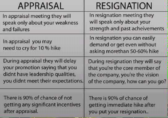 True Fact About Appraisal and Resignation