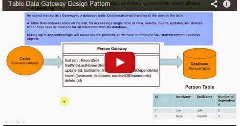 Java ee table data gateway design pattern for Pool design pattern java