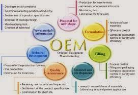 DEFINITION OEM: (Original Equipment Manufacturer ...