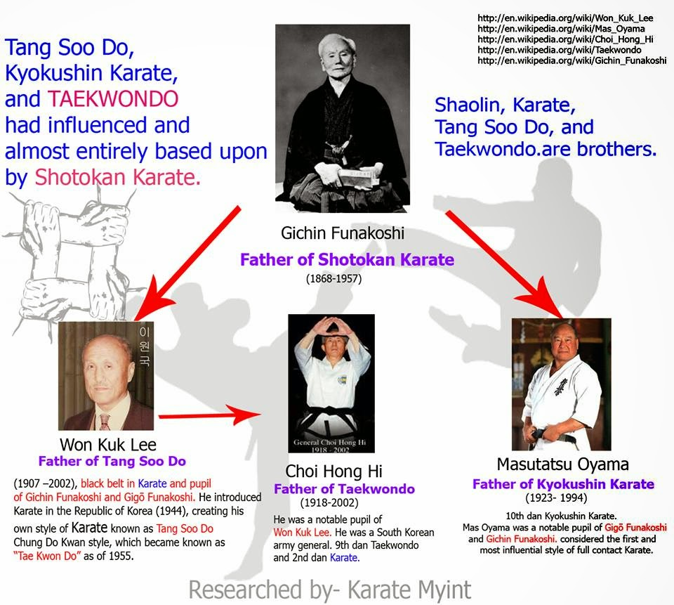 Shotokan Karate family tree