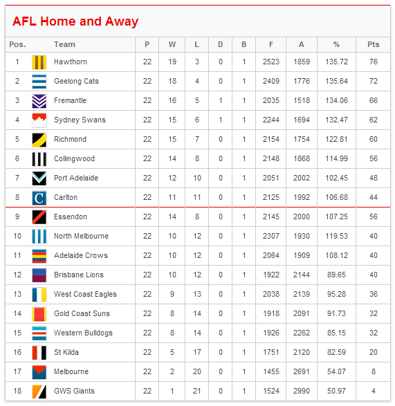 afl ladder - photo #12