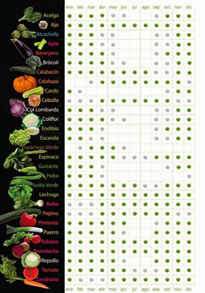 Frutas verduras y hortalizas - Semillas de frutas y verduras ...