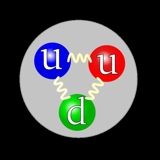 proton quarks gluones