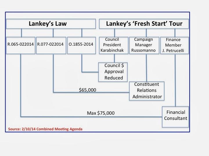 La Ley de Lankey