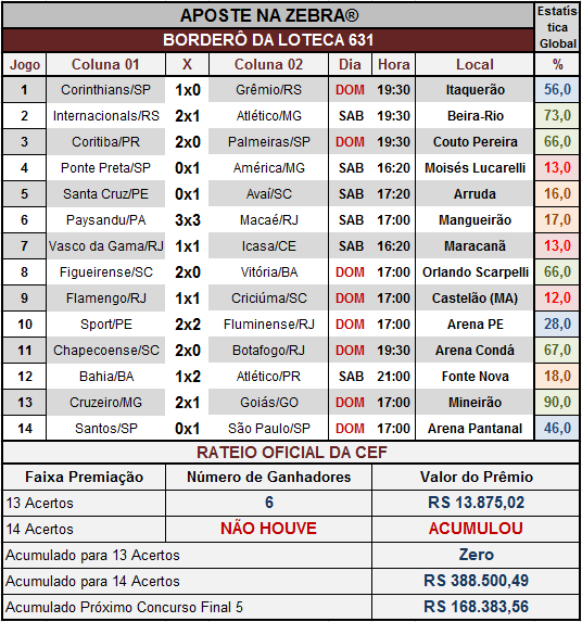LOTECA 631 - RATEIO OFICIAL COMPLETO
