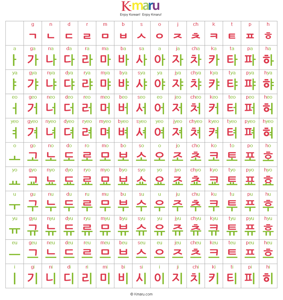 How to write hangul numbers – Hangul Worksheets