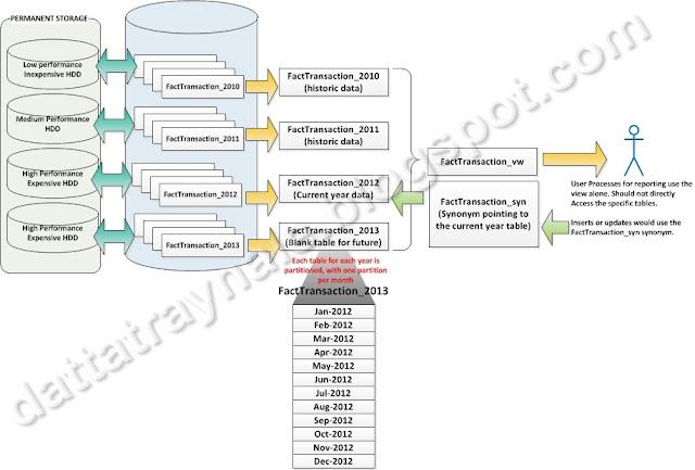 Datta 39 s blog all about data sql server partitioning for Table design sql server
