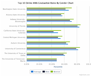 Top 10 Online MBA Graduation Rates By Gender Chart