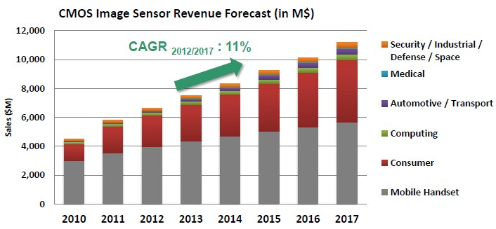 sensor and invisible barcode technology market Sensor and invisible barcode technology market opportunity analysis essays: over 180,000 sensor and invisible barcode technology market opportunity analysis essays, sensor and invisible.