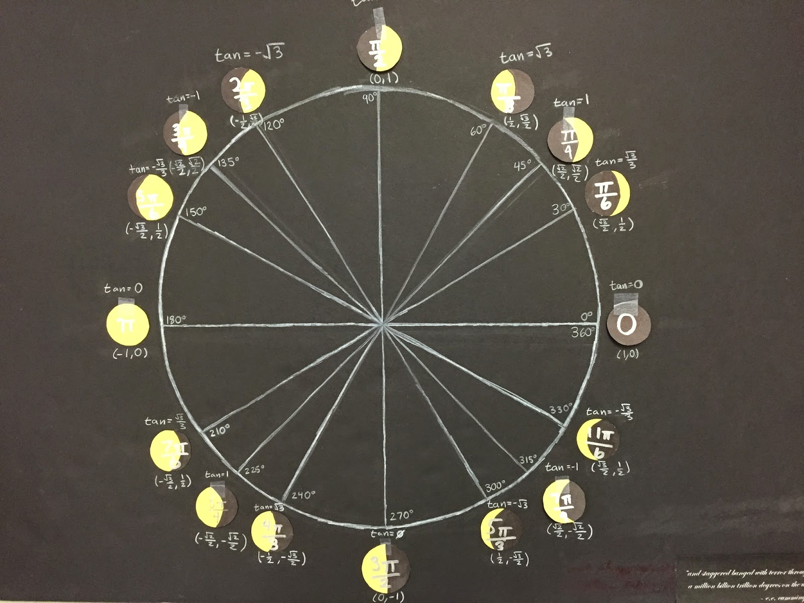 unit circle project Below is an essay on unit circle project from anti essays, your source for research papers, essays, and term paper examples  explain what a radian measure represents using the unit circle as a reference.