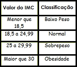 Classificação do IMC