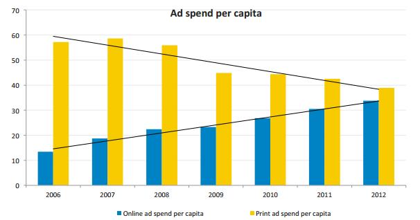 media budgets comparison