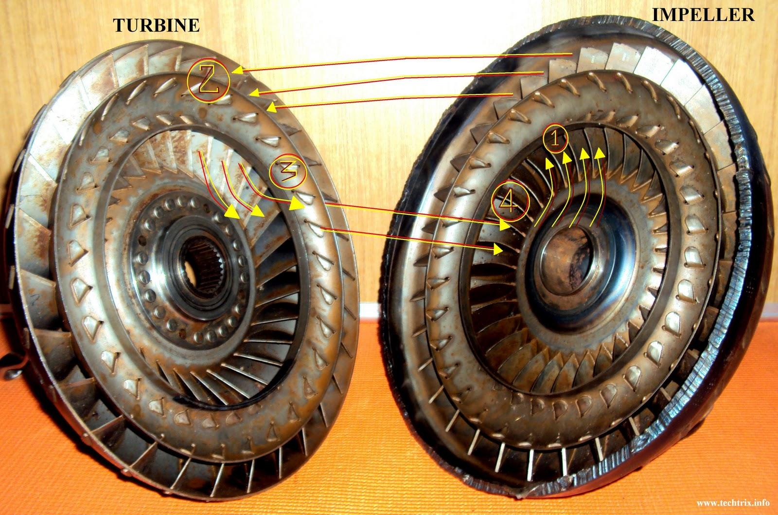 Torque Converter Impeller : Automotiveeng projects