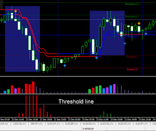 binary options indicator httbop_ft threshold line
