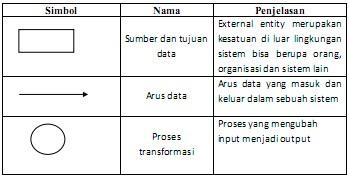 gambar beberapa simbol Data Flow Diagram (DFD)