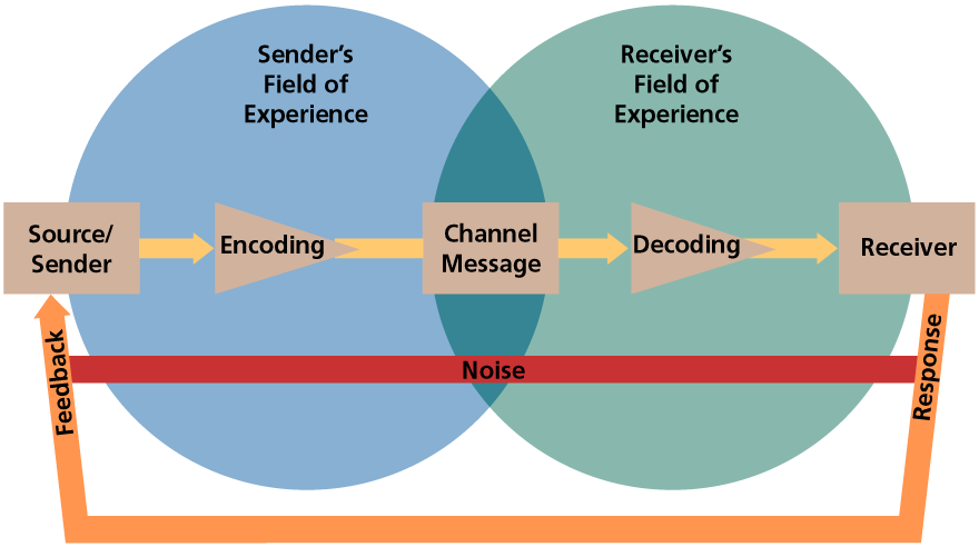 models of communication Most communication models have different components that help to identify the structure of the model in the osgood-schramm model, the components are fairly simple: sender : this is the person who .