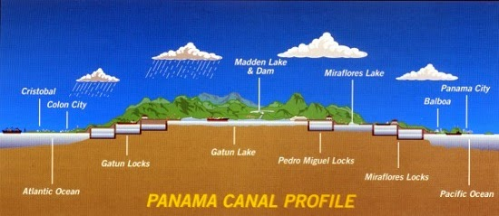 Panama Canal Profile showing all the Locks in the canal.