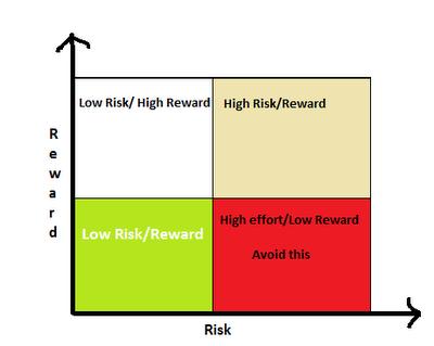 Risk reward ratio options trading rules