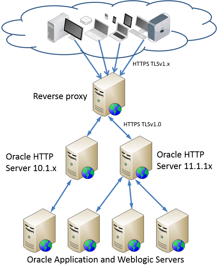SSL Installed Solution