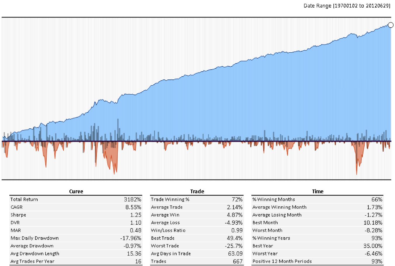 permanent portfolio shakedown part 1