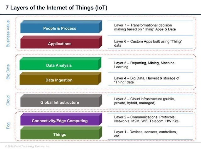 7 Layers of Internet of Things #IoT